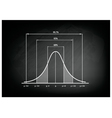 Normal Distribution Chart or Gaussian Bell