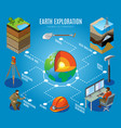 earth exploration isometric flowchart vector image vector image