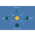 autumnal equinox solstice diagram eart sun day vector image