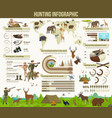 hunting animals hunter equipment infographic vector image vector image