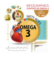 omega -3 healthy eating vector image vector image