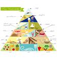 Foo Pyramid vector image vector image