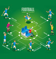 football isometric flowchart vector image vector image