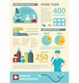 Flat Medicine Infographic vector image