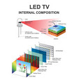 internal composition led structural vector image vector image