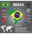 Brazil Country Infographics Template vector image