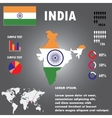 India Country Infographics Template vector image