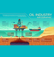 oil industry infographics offshore platform vector image vector image