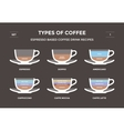 Set types of coffee Info-graphic vector image vector image