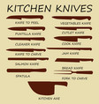 cutting knives set poster butcher diagram vector image vector image