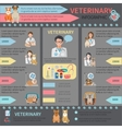 Veterinary Infographic Set vector image vector image