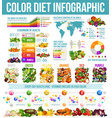 rainbow diet healthy nutrition infographic vector image
