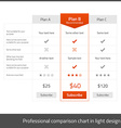 Comparison table for 3 products in light flat vector image vector image