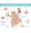 junk food effect vector image vector image