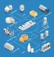 dairy industry isometric flowchart vector image vector image