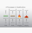 4 processes in gasification vector image vector image