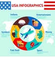 USA travel infographics vector image vector image
