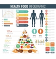 Health food infographic Food pyramid Healthy vector image