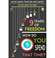 How we spend our life infographic Free time vector image