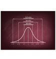 Standard Deviation Diagram Chart on Chalkboard vector image vector image