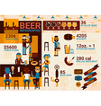 Beer infographic vector image
