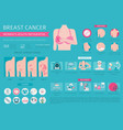 breast cancer medical infographic diagnostics vector image vector image