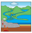 rock cycle chart vector image vector image
