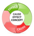 Cause Effect Concept vector image vector image