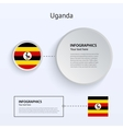 Uganda Country Set of Banners vector image
