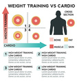 Weight training vs cardio vector image vector image
