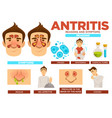 antritis reasons and symptoms poster with text vector image