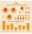 Coffee infographic with sample data vector image vector image