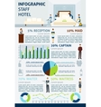 Hotel Staff Infographics vector image vector image