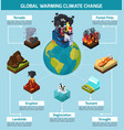 global warming climate change infographics vector image