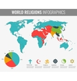 World religions infographic with world map charts vector image vector image