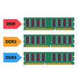 type of ddr ram in flat style vector image vector image