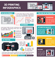 3d printing orthogonal infographics vector image vector image