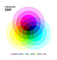 subtractive cmy color mixing vector image vector image
