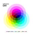 subtractive cmy color mixing vector image vector image