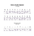 Hebrew Alphabet Braille The font for blind people vector image vector image