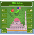 Malaysia infographics statistical data sights vector image