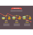 Trend of Money and Burger balance on the scale vector image vector image