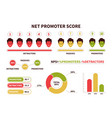 nps net promoter score calculating formula vector image