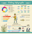 colorful fishing infographic concept vector image vector image