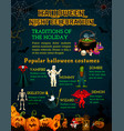halloween celebration poster with horror pumpkin vector image vector image
