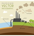 Pollution of nature infographic vector image vector image