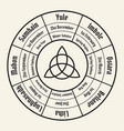 wheel of the year chart wiccan annual cycle vector image vector image
