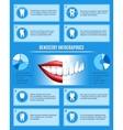 Dentistry info vector image