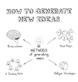 Methods of generating ideas vector image vector image