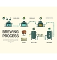 Beer brewing process infographic Flat style